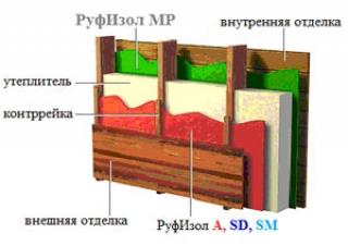 РуфИзол MP — отражающая теплоизоляция